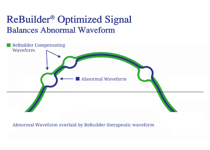 ReBuilder's balancing waveform illustrated